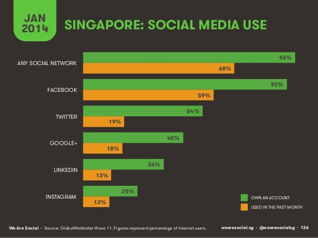 JAN 2014  SINGAPORE: SOCIAL MEDIA USE 96%  ANY SOCIAL NETWORK  68% 92%  FACEBOOK  59% 54%  TWITTER  19% 45%  GOOGLE+  LINK...
