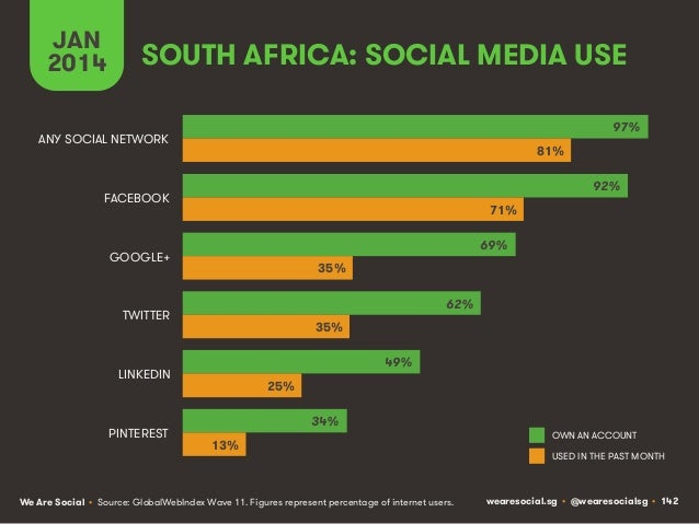 JAN 2014  SOUTH AFRICA: SOCIAL MEDIA USE 97%  ANY SOCIAL NETWORK  81% 92%  FACEBOOK  71% 69%  GOOGLE+  35% 62%  TWITTER  3...