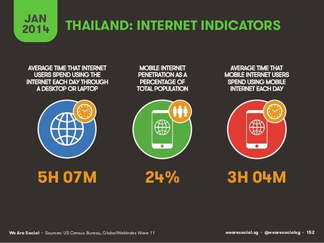 JAN 2014  THAILAND: INTERNET INDICATORS  AVERAGE TIME THAT INTERNET USERS SPEND USING THE INTERNET EACH DAY THROUGH A DESK...