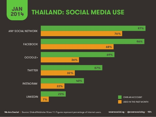JAN 2014  THAILAND: SOCIAL MEDIA USE 97%  ANY SOCIAL NETWORK  76% 96%  FACEBOOK  68% 69%  GOOGLE+  36% 57%  TWITTER  32% 4...