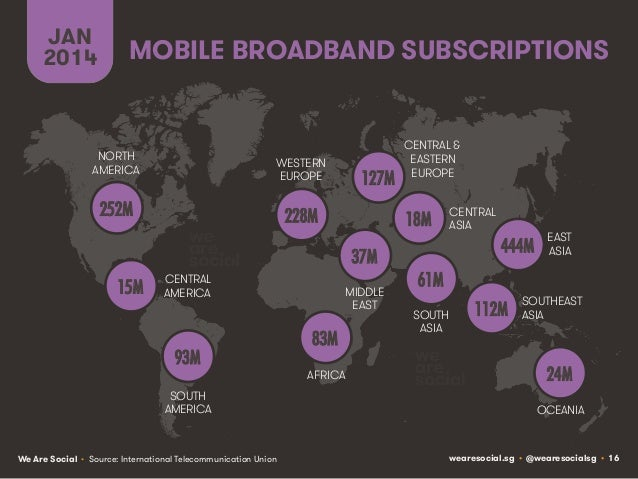JAN 2014  MOBILE BROADBAND SUBSCRIPTIONS  NORTH AMERICA  WESTERN EUROPE  252M!  127M!  228M! CENTRAL AMERICA  93M! SOUTH A...