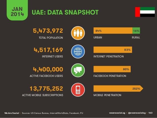 JAN 2014  UAE: DATA SNAPSHOT 5,473,972  84%  16%  TOTAL POPULATION  URBAN  RURAL  4,517,169 INTERNET USERS  83% INTERNET P...