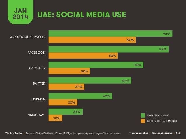 JAN 2014  UAE: SOCIAL MEDIA USE 96%  ANY SOCIAL NETWORK  67% 93%  FACEBOOK  53% 73%  GOOGLE+  32% 64%  TWITTER  27% 49%  L...