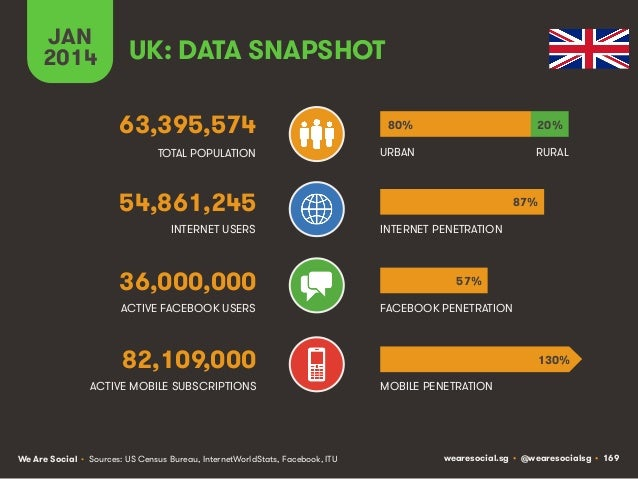 JAN 2014  UK: DATA SNAPSHOT 63,395,574  80%  20%  TOTAL POPULATION  URBAN  RURAL  54,861,245 INTERNET USERS  36,000,000 AC...