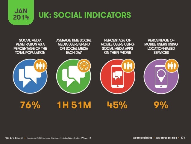 JAN 2014  UK: SOCIAL INDICATORS  SOCIAL MEDIA PENETRATION AS A PERCENTAGE OF THE TOTAL POPULATION  AVERAGE TIME SOCIAL MED...