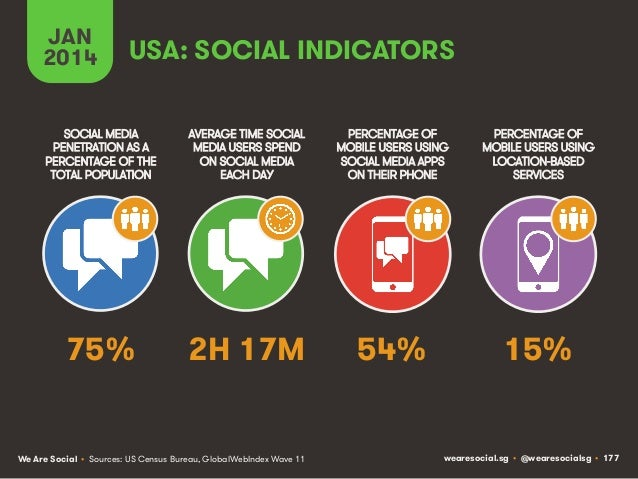 JAN 2014  USA: SOCIAL INDICATORS  SOCIAL MEDIA PENETRATION AS A PERCENTAGE OF THE TOTAL POPULATION  AVERAGE TIME SOCIAL ME...
