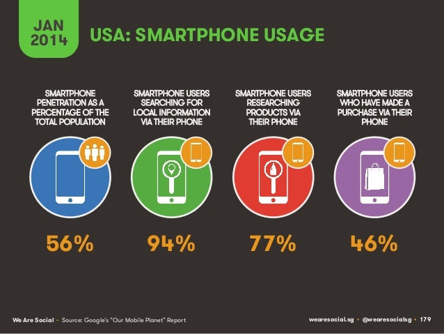JAN 2014  USA: SMARTPHONE USAGE  SMARTPHONE PENETRATION AS A PERCENTAGE OF THE TOTAL POPULATION  SMARTPHONE USERS SEARCHIN...