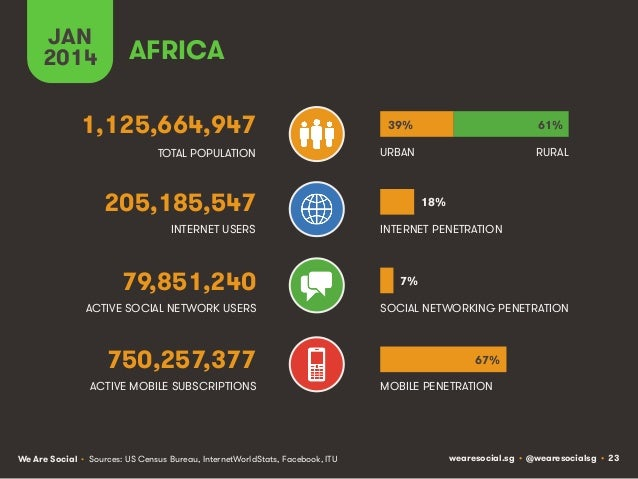 JAN 2014  AFRICA  1,125,664,947  39%  61%  TOTAL POPULATION  URBAN  RURAL  205,185,547 INTERNET USERS  79,851,240 ACTIVE S...