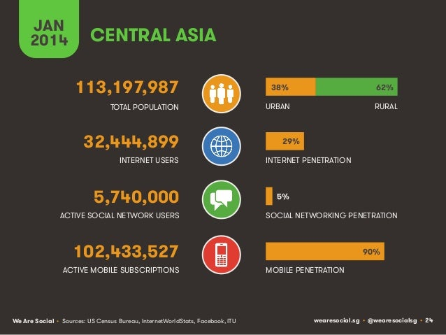 JAN 2014  CENTRAL ASIA 113,197,987  38%  62%  TOTAL POPULATION  URBAN  RURAL  32,444,899 INTERNET USERS  5,740,000 ACTIVE ...
