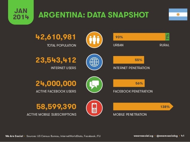 ARGENTINA: DATA SNAPSHOT 42,610,981  93%  7%!  JAN 2014  TOTAL POPULATION  URBAN  RURAL  23,543,412 INTERNET USERS  24,000...