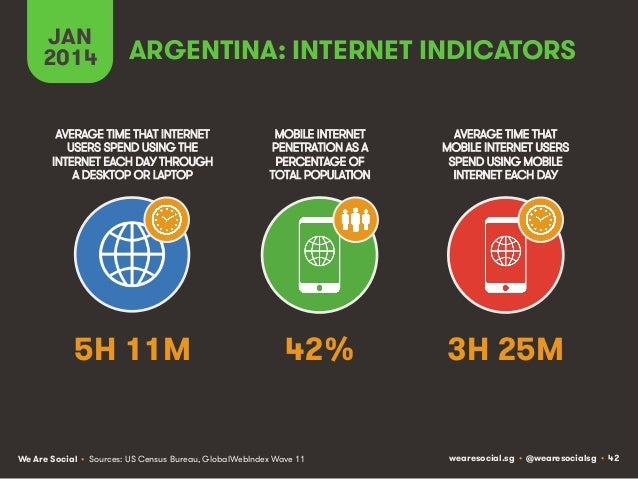 JAN 2014  ARGENTINA: INTERNET INDICATORS  AVERAGE TIME THAT INTERNET USERS SPEND USING THE INTERNET EACH DAY THROUGH A DES...