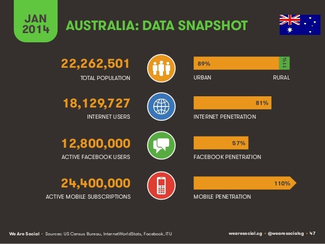 AUSTRALIA: DATA SNAPSHOT 22,262,501  89%  TOTAL POPULATION  URBAN  11%!  JAN 2014  RURAL  18,129,727 INTERNET USERS  12,80...