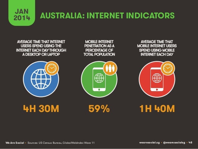 JAN 2014  AUSTRALIA: INTERNET INDICATORS  AVERAGE TIME THAT INTERNET USERS SPEND USING THE INTERNET EACH DAY THROUGH A DES...