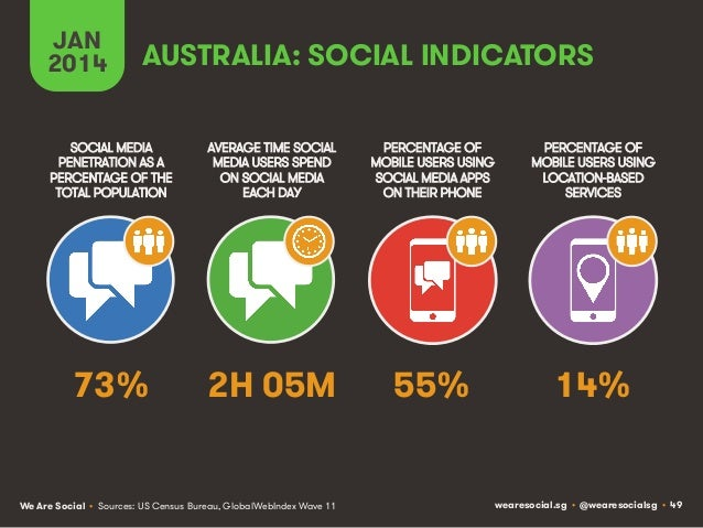 JAN 2014  AUSTRALIA: SOCIAL INDICATORS  SOCIAL MEDIA PENETRATION AS A PERCENTAGE OF THE TOTAL POPULATION  AVERAGE TIME SOC...
