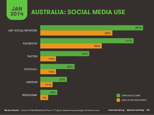 JAN 2014  AUSTRALIA: SOCIAL MEDIA USE 89%  ANY SOCIAL NETWORK  62% 81%  FACEBOOK  53% 42%  TWITTER  14% 30%  GOOGLE+  LINK...
