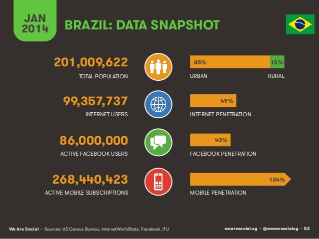 JAN 2014  BRAZIL: DATA SNAPSHOT 201,009,622  85%  15%  TOTAL POPULATION  URBAN  RURAL  99,357,737 INTERNET USERS  86,000,0...