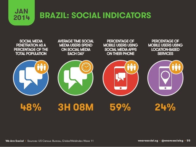 JAN 2014  BRAZIL: SOCIAL INDICATORS  SOCIAL MEDIA PENETRATION AS A PERCENTAGE OF THE TOTAL POPULATION  AVERAGE TIME SOCIAL...