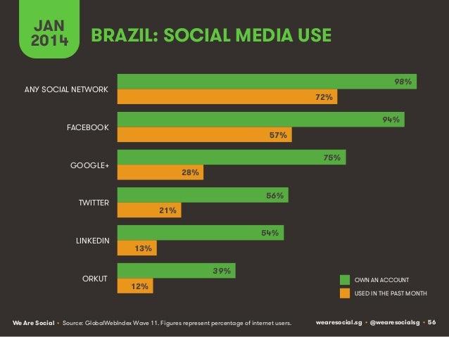 JAN 2014  BRAZIL: SOCIAL MEDIA USE 98%  ANY SOCIAL NETWORK  72% 94%  FACEBOOK  57% 75%  GOOGLE+  28% 56%  TWITTER  LINKEDI...