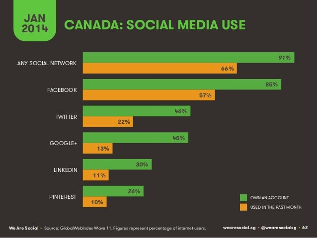 JAN 2014  CANADA: SOCIAL MEDIA USE 91%  ANY SOCIAL NETWORK  66% 85%  FACEBOOK  57% 46%  TWITTER  GOOGLE+  LINKEDIN  PINTER...