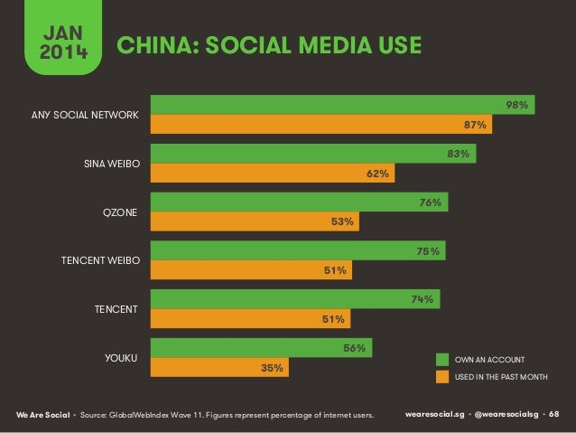 JAN 2014  CHINA: SOCIAL MEDIA USE 98%  ANY SOCIAL NETWORK  87% 83%  SINA WEIBO  62% 76%  QZONE  53% 75%  TENCENT WEIBO  51...