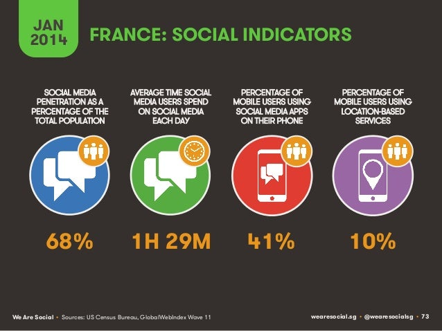 JAN 2014  FRANCE: SOCIAL INDICATORS  SOCIAL MEDIA PENETRATION AS A PERCENTAGE OF THE TOTAL POPULATION  AVERAGE TIME SOCIAL...