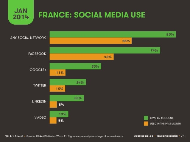 JAN 2014  FRANCE: SOCIAL MEDIA USE 85%  ANY SOCIAL NETWORK  55% 74%  FACEBOOK  GOOGLE+  TWITTER  LINKEDIN  VIADEO  43% 35%...