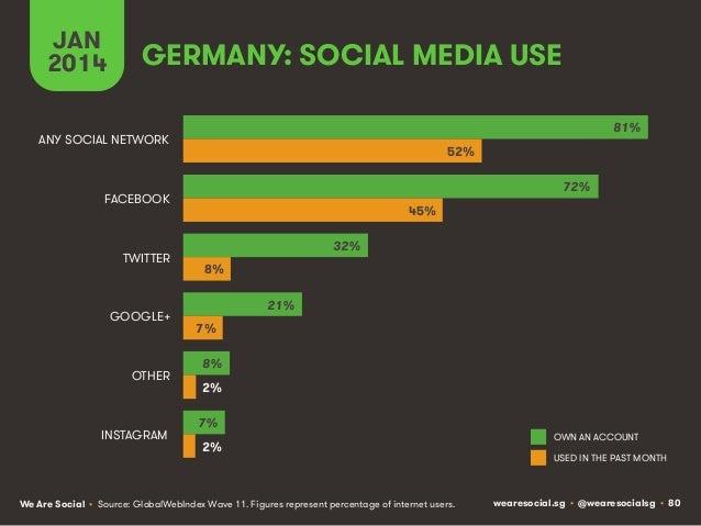JAN 2014  GERMANY: SOCIAL MEDIA USE 81%  ANY SOCIAL NETWORK  52% 72%  FACEBOOK  TWITTER  GOOGLE+  OTHER  INSTAGRAM  45% 32...