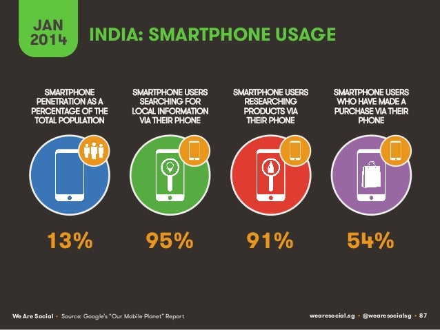JAN 2014  INDIA: SMARTPHONE USAGE  SMARTPHONE PENETRATION AS A PERCENTAGE OF THE TOTAL POPULATION  SMARTPHONE USERS SEARCH...