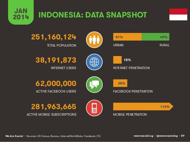 JAN 2014  INDONESIA: DATA SNAPSHOT 251,160,124  51%  49%  TOTAL POPULATION  URBAN  RURAL  38,191,873 INTERNET USERS  62,00...