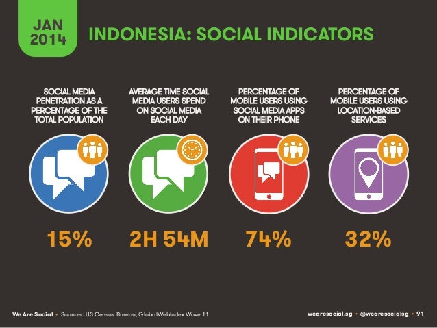 JAN 2014  INDONESIA: SOCIAL INDICATORS  SOCIAL MEDIA PENETRATION AS A PERCENTAGE OF THE TOTAL POPULATION  AVERAGE TIME SOC...