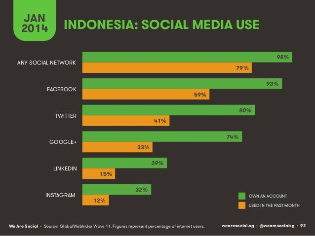 JAN 2014  INDONESIA: SOCIAL MEDIA USE 98%  ANY SOCIAL NETWORK  79% 93%  FACEBOOK  59% 80%  TWITTER  41% 74%  GOOGLE+  LINK...