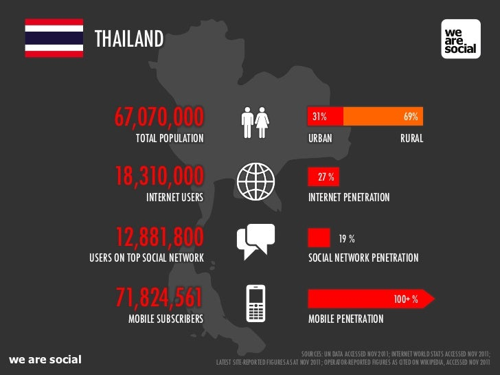 We are social 39 s guide to social digital and mobile in for Thailand mobel
