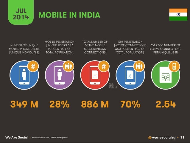 @wearesocialsg • 11We Are Social JUL 2014 MOBILE PENETRATION (UNIQUE USERS AS A PERCENTAGE OF TOTAL POPULATION) NUMBER OF ...