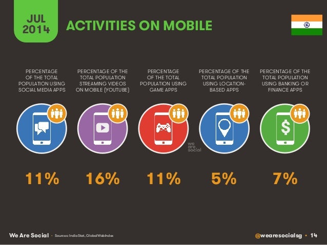 @wearesocialsg • 14We Are Social JUL 2014 PERCENTAGE OF THE TOTAL POPULATION STREAMING VIDEOS ON MOBILE (YOUTUBE) PERCENTA...