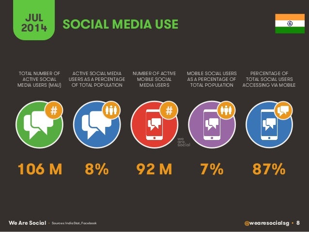 @wearesocialsg • 8We Are Social JUL 2014 # ACTIVE SOCIAL MEDIA USERS AS A PERCENTAGE OF TOTAL POPULATION TOTAL NUMBER OF A...