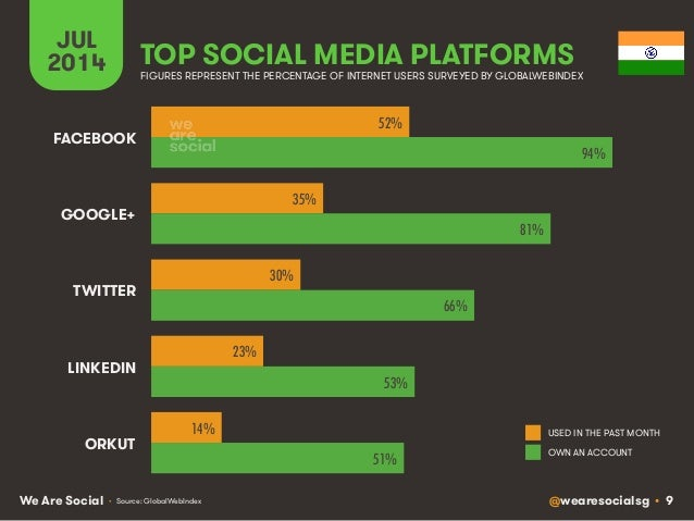 @wearesocialsg • 9We Are Social JUL 2014 TOP SOCIAL MEDIA PLATFORMS USED IN THE PAST MONTH OWN AN ACCOUNT FIGURES REPRESEN...