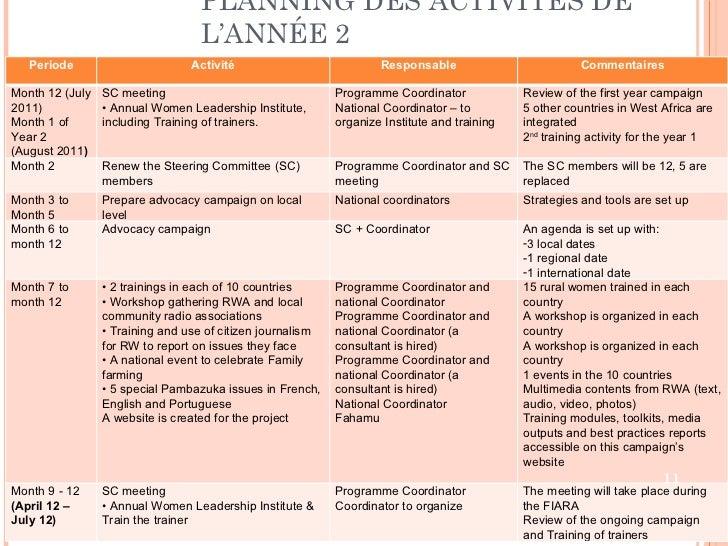 PLANNING DES ACTIVITÉS DE L'ANNÉE 2 Periode Activité Responsable  Commentaires Month 12 (July 2011) Month 1 of Year 2 (Aug...