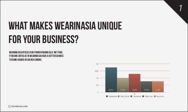 Wearinasia business kit Slide 3