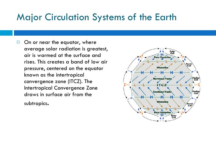 Major Circulation Systems of the Earth <ul><li>On or near the equator, where average solar radiation is greatest, air is w...