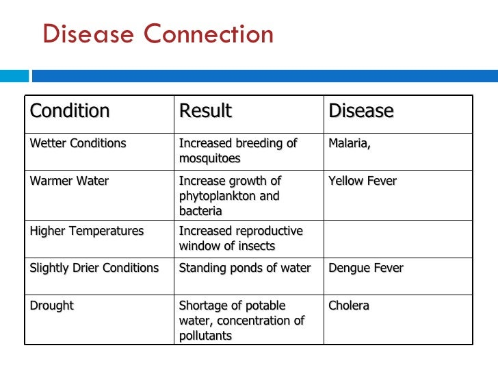 Disease Connection Condition Result Disease Wetter Conditions Increased breeding of mosquitoes Malaria,  Warmer Water Incr...