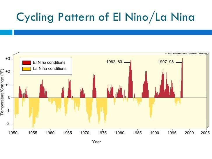 Cycling Pattern of El Nino/La Nina 1982–83 1997–98 Year 1950 1955 1960 1965 1970 1975 1980 1985 1990 1995 2000 2005 El Niñ...
