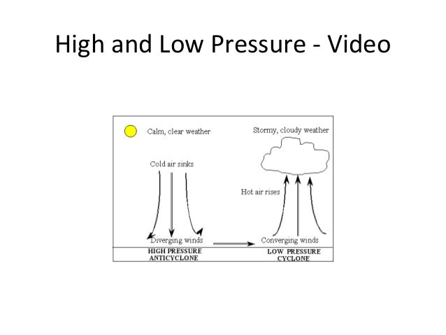 Weather winds air masses air pressures fronts – Air Masses Worksheet