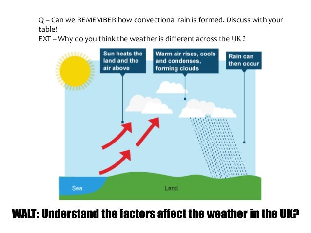 Q – Can we REMEMBER how convectional rain is formed. Discuss with your table! EXT – Why do you think the weather is differ...