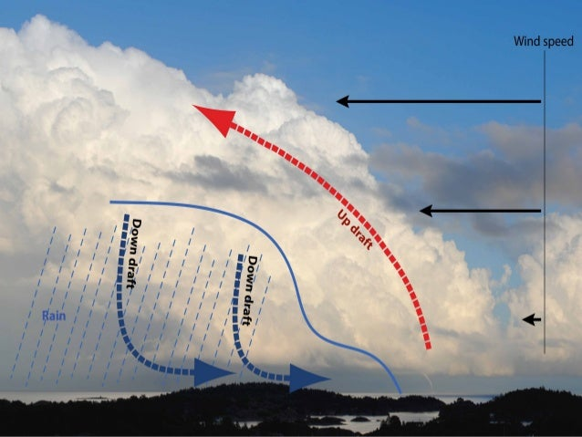 a description of tornadoes as a local storms of high speed rotating winds 36 - tornado hazard profile tornado a local atmospheric storm, generally of short duration, formed by winds rotating at very high speeds, usually in.