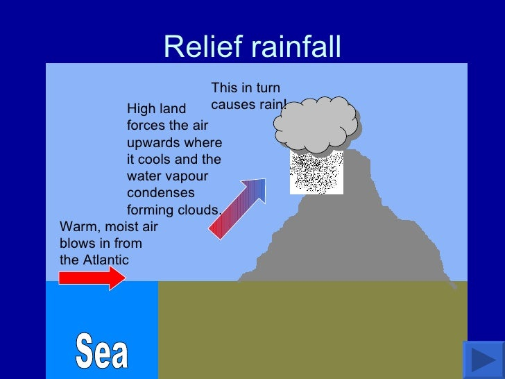 Relief rainfall Sea High land forces the air upwards where it cools and the water vapour condenses forming clouds.  This i...