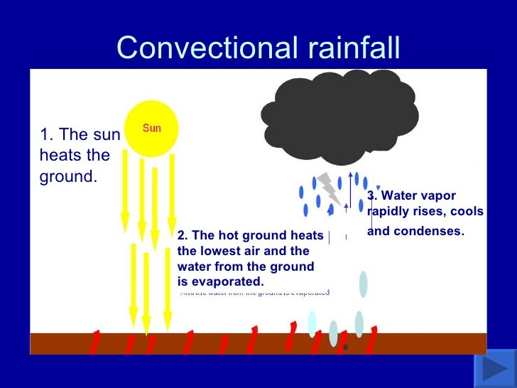 Convectional rainfall 1. The sun heats the ground.   2. The hot ground heats the lowest air and the water from the ground ...