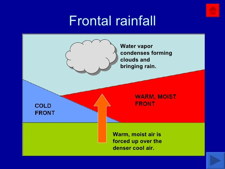 Frontal rainfall Warm, moist air is forced up over the denser cool air.  Water vapor condenses forming clouds and bringing...