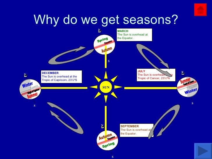 Why do we get seasons? Equator Equator S N N N S N S S SUN DECEMBER The Sun is overhead at the Tropic of Capricorn, 23½ºS ...