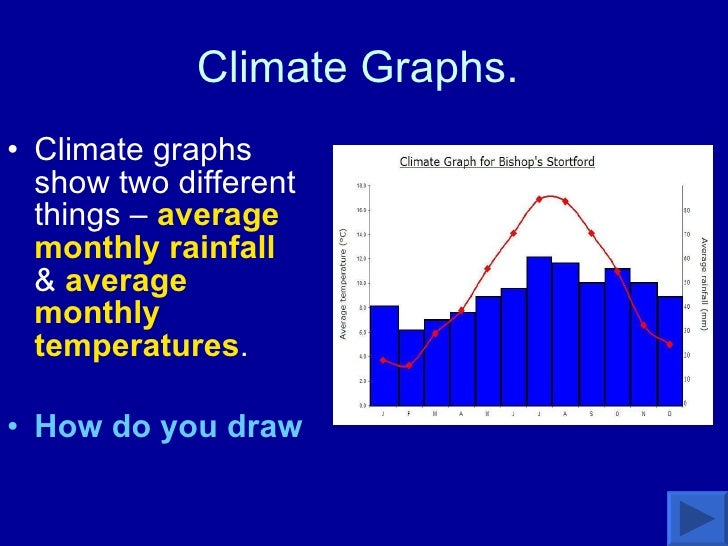 Climate Graphs.  <ul><li>Climate graphs show two different things –  average monthly rainfall  &  average monthly temperat...