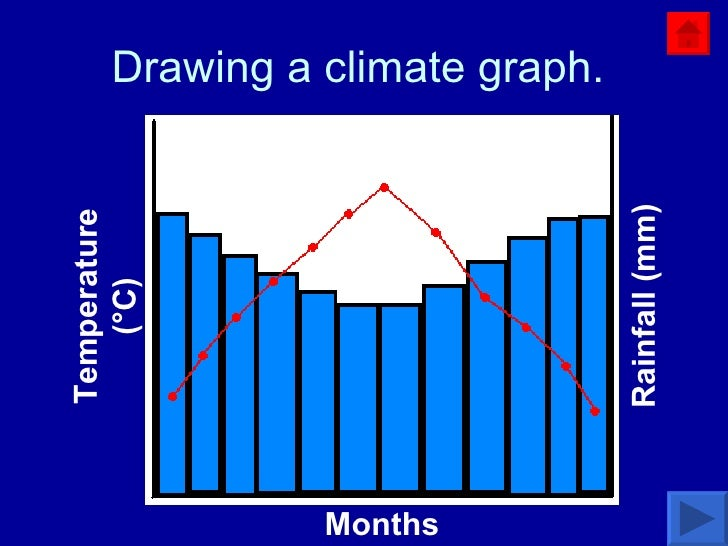 Drawing a climate graph.  Months Temperature ( °C) Rainfall (mm) A bar-chart is drawn to show the average monthly rainfall...